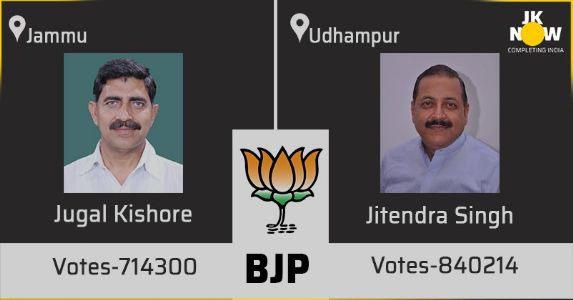 Lok Sabha Election 2019: Let us understand why did Jammu voted for BJP again?